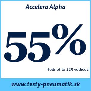 Test letných pneumatík Accelera Alpha
