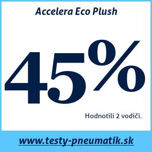 Test letných pneumatík Accelera Eco Plush