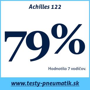 Test letných pneumatík Achilles 122