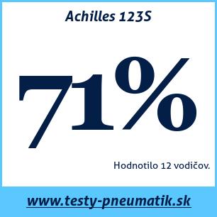 Test letných pneumatík Achilles 123S