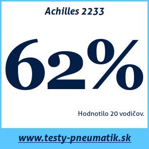 Test letných pneumatík Achilles 2233