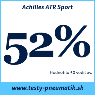 Test letných pneumatík Achilles ATR Sport