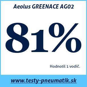 Test letných pneumatík Aeolus GREENACE AG02