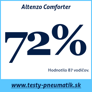 Test letných pneumatík Altenzo Comforter