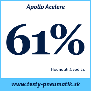 Test letných pneumatík Apollo Acelere