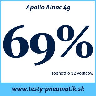 Test letných pneumatík Apollo Alnac 4g