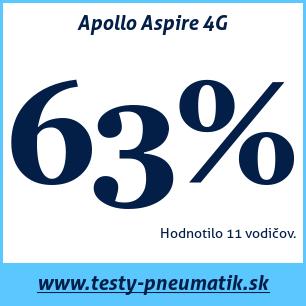 Test letných pneumatík Apollo Aspire 4G