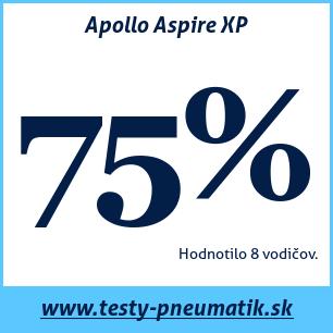 Test letných pneumatík Apollo Aspire XP
