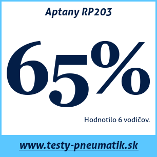 Test letných pneumatík Aptany RP203