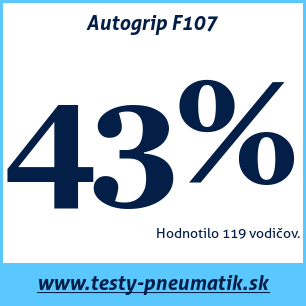 Test letných pneumatík Autogrip F107