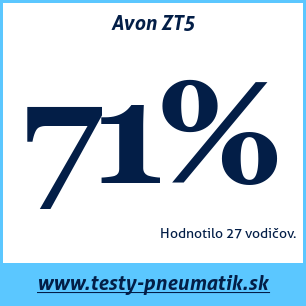 Test letných pneumatík Avon ZT5