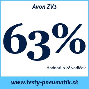 Test letných pneumatík Avon ZV3