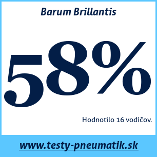 Test letných pneumatík Barum Brillantis