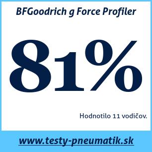 Test letných pneumatík BFGoodrich g Force Profiler