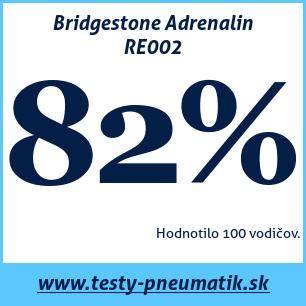 Test letných pneumatík Bridgestone Adrenalin RE002
