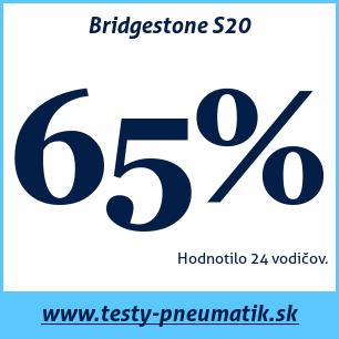 Test letných pneumatík Bridgestone S20