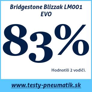 Test zimných pneumatík Bridgestone Blizzak LM001 EVO