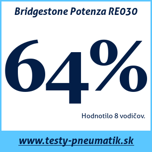 Test letných pneumatík Bridgestone Potenza RE030