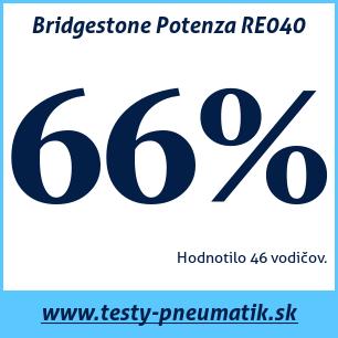 Test letných pneumatík Bridgestone Potenza RE040