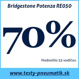 Test letných pneumatík Bridgestone Potenza RE050