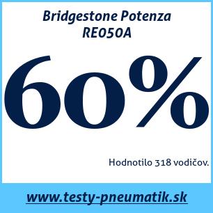Test letných pneumatík Bridgestone Potenza RE050A