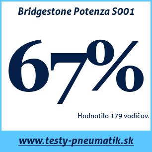 Test letných pneumatík Bridgestone Potenza S001