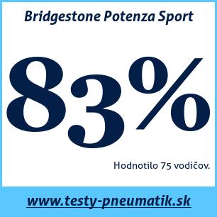 Test letných pneumatík Bridgestone Potenza Sport