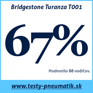 test bridgestone turanza t001 69 54 recenzi testy. Black Bedroom Furniture Sets. Home Design Ideas