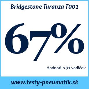 Test letných pneumatík Bridgestone Turanza T001