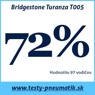Test letných pneumatík Bridgestone Turanza T005