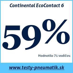 Test letných pneumatík Continental EcoContact 6