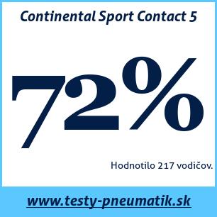 Test letných pneumatík Continental Sport Contact 5