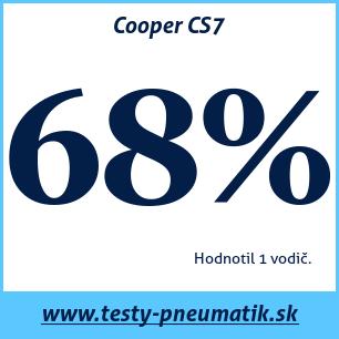 Test letných pneumatík Cooper CS7