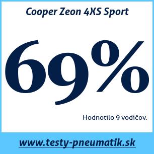 Test letných pneumatík Cooper Zeon 4XS Sport
