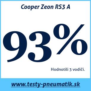 Test celoročných pneumatík Cooper Zeon RS3 A