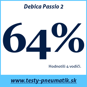 Test letných pneumatík Debica Passio 2