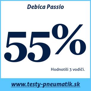 Test letných pneumatík Debica Passio