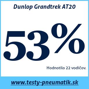 Test celoročných pneumatík Dunlop Grandtrek AT20