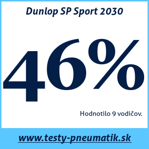 Test letných pneumatík Dunlop SP Sport 2030