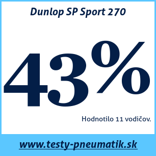 Test letných pneumatík Dunlop SP Sport 270