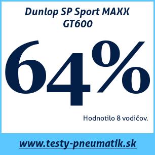 Test letných pneumatík Dunlop SP Sport MAXX GT600