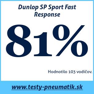 Test letných pneumatík Dunlop SP Sport Fast Response