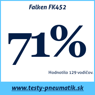 Test letných pneumatík Falken FK452
