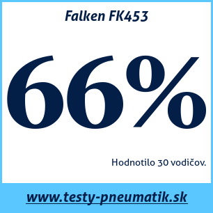 Test letných pneumatík Falken FK453