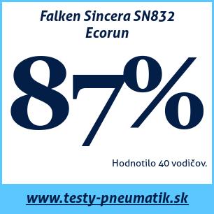 Test letných pneumatík Falken Sincera SN832 Ecorun
