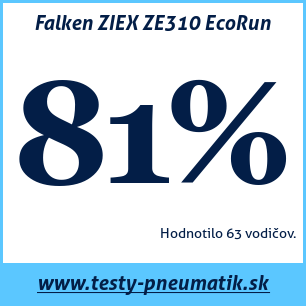 Test letných pneumatík Falken ZIEX ZE310 EcoRun