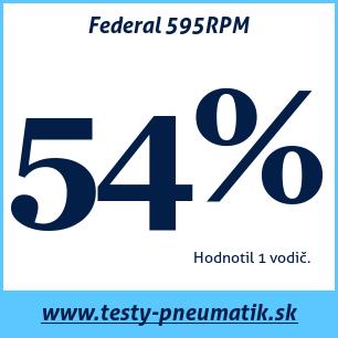Test letných pneumatík Federal 595RPM