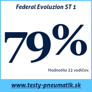 Test letných pneumatík Federal Evoluzion ST 1