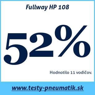 Test letných pneumatík Fullway HP 108