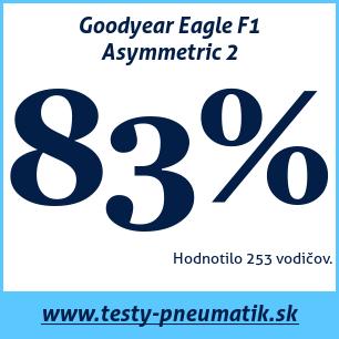Test letných pneumatík Goodyear Eagle F1 Asymmetric 2